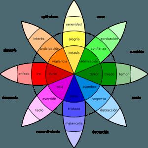 MARKETING EMOCIONAL - TIPOS DE EMOCIONES